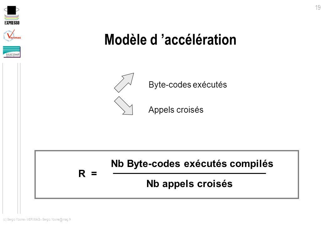 EXPRESSO 19 (c) Sergio Yovine - VERIMAG - Sergio.Yovine@imag.fr Modèle d accélération Byte-codes exécutés Appels croisés Nb Byte-codes exécutés compil