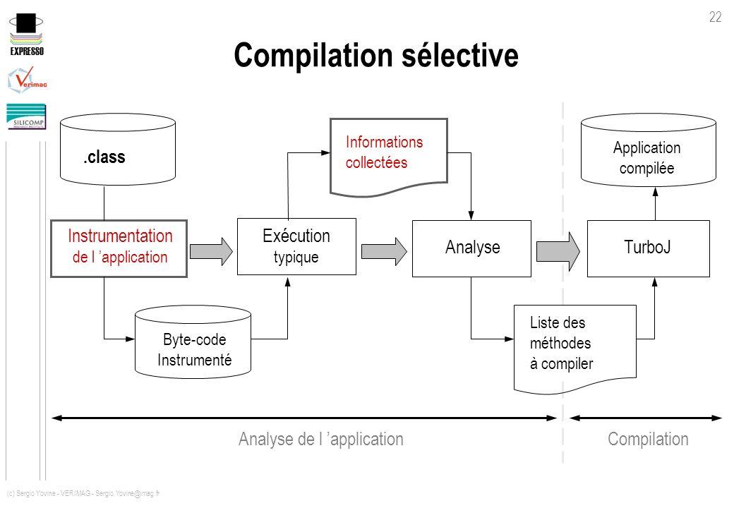EXPRESSO 22 (c) Sergio Yovine - VERIMAG - Sergio.Yovine@imag.fr Compilation sélective TurboJ Instrumentation de l application.class Informations colle