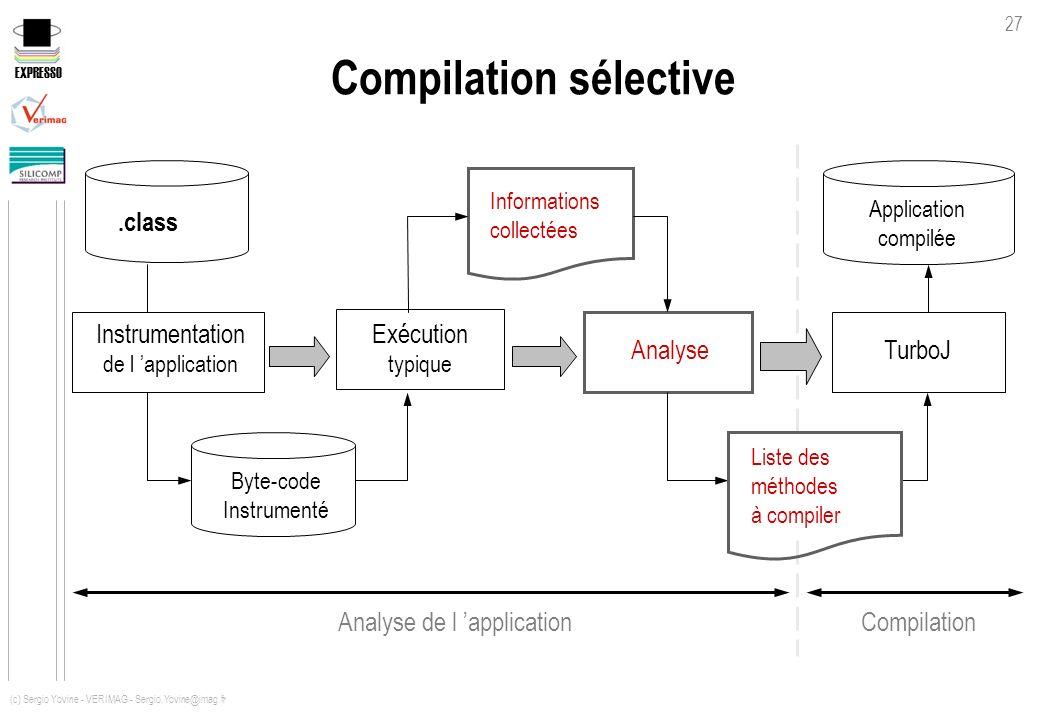 EXPRESSO 27 (c) Sergio Yovine - VERIMAG - Sergio.Yovine@imag.fr Compilation sélective TurboJ Instrumentation de l application.class Informations colle