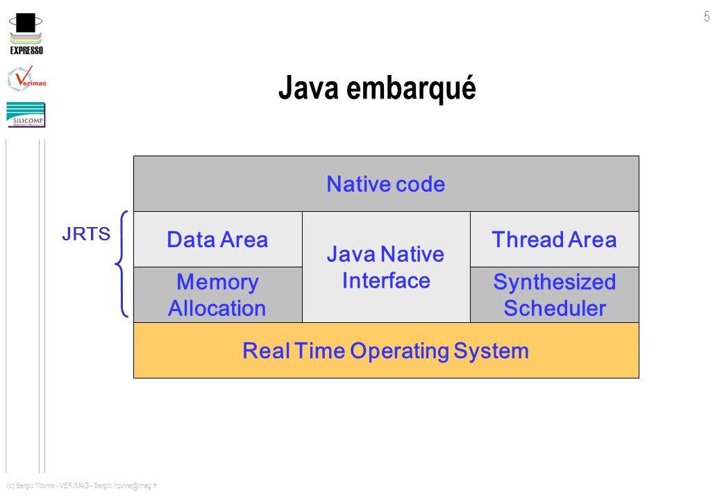 EXPRESSO 5 (c) Sergio Yovine - VERIMAG - Sergio.Yovine@imag.fr Java embarqué Memory Allocation Java Native Interface Synthesized Scheduler Data AreaTh