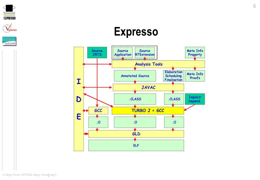EXPRESSO 17 (c) Sergio Yovine - VERIMAG - Sergio.Yovine@imag.fr Coût des appels Méthode Appelante / Appelée invokevirtual invokeinterface invokestatic Int / Int Int / CplCpl / Int Cpl / Cpl 1 1 1 0.3 0.5 0.4 0.6 5 2.5 5 Appels croisésAppels directs invokespecial 1 0.4 0.5 5 Accélération