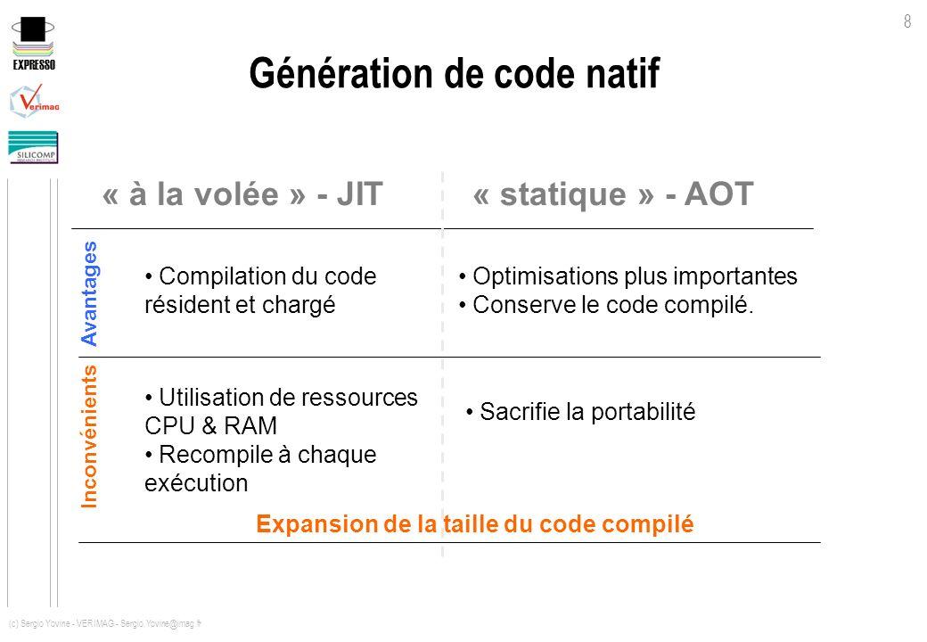 EXPRESSO 8 (c) Sergio Yovine - VERIMAG - Sergio.Yovine@imag.fr Génération de code natif « à la volée » - JIT Optimisations plus importantes Conserve l