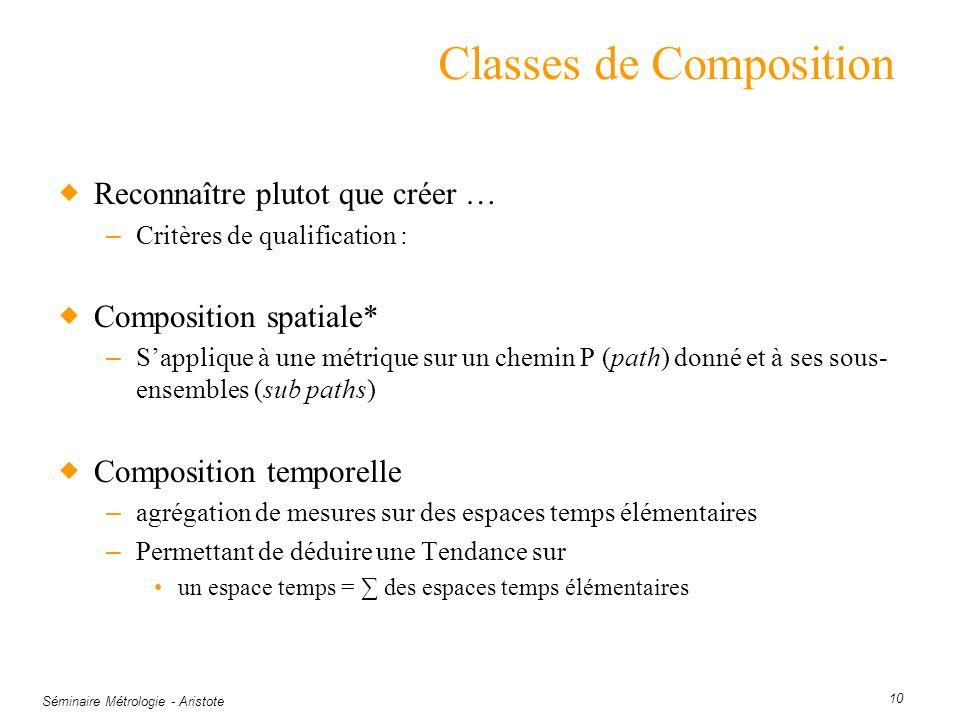 Séminaire Métrologie - Aristote 10 Classes de Composition Reconnaître plutot que créer … – Critères de qualification : Composition spatiale* – Sappliq