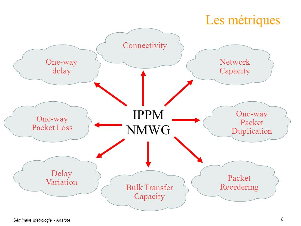 Séminaire Métrologie - Aristote 8 Les métriques One-way delay ConnectivityNetwork Capacity One-way Packet Duplication Packet Reordering Bulk Transfer