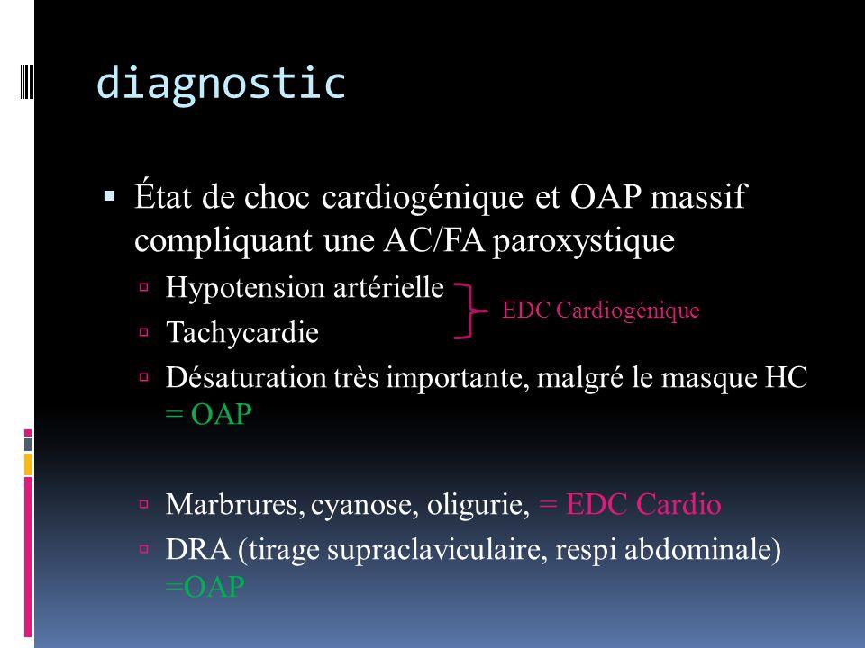 diagnostic État de choc cardiogénique et OAP massif compliquant une AC/FA paroxystique Hypotension artérielle Tachycardie Désaturation très importante