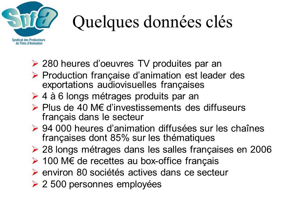 Investissements dans les œuvres danimation TV inédites (Source : CSA) 90% des investissements dans les œuvres TV inédites sont assurés par les chaînes hertziennes analogiques France 5 est le 5ème investisseur et le 1er diffuseur en volume