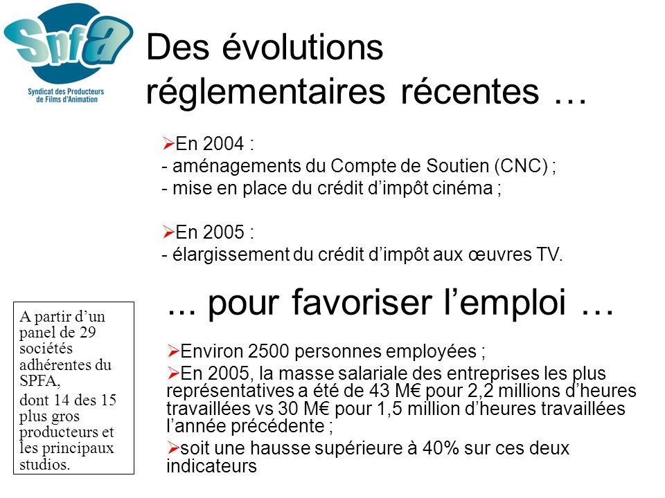 Les principaux producteurs Classement des 15 premiers producteurs sur la période 2000-2005 heurespart de marché (%) Alphanim1519 Millimages1087 Ellipsanime1046 Marathon Médias996 SIP Animation976 Futurikon936 Moonscoop SAS825 Dargaud Marina734 Xilam Animation714 Télé Images Kids573 Dupuis Audiovisuel453 France Animation443 AB Production382 Sparkling342 Method Films322 (Source : SPFA daprès données CNC) heurespart de marché (%) Alphanim5911 Marathon Médias499 Futurikon428 Télé Images Kids326 Method Films326 Moonscoop SAS316 SIP Animation316 Ellipsanime234 Les Cartooneurs associés214 Millimages214 Xilam Animation214 Les Films de la Perrine173 Storimages153 France Animation122 Dupuis Audiovisuel112 Classement des 15 premiers producteurs sur la période 2004-2005