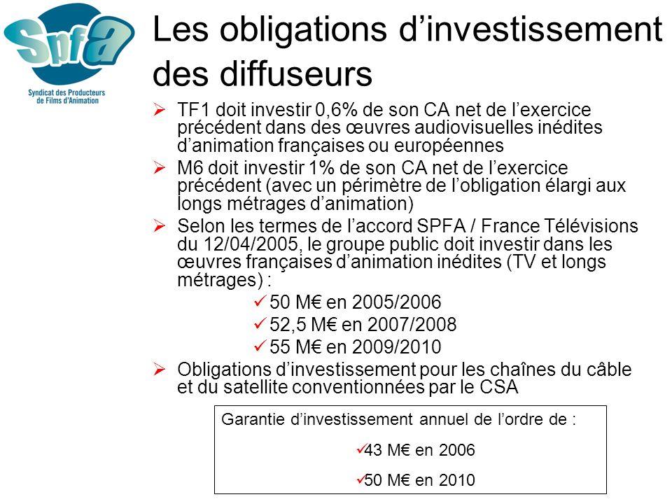 Exportations TV Evolution 2005/2004 = +14,7% pour les ventes et +1,9% pour les préventes) Animation représente 40% des ventes de programmes TV français en 2005 et 57% des préventes (Source : CNC – TV France International) 20 séries françaises diffusées aux Etats-Unis en 2006
