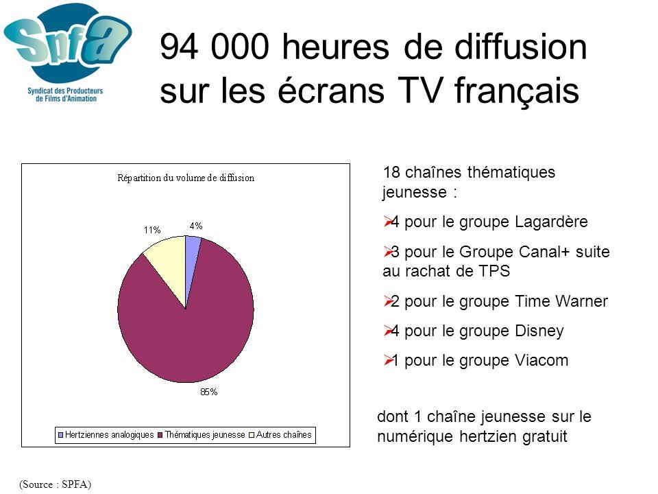 Offre des hertziennes analogiques (Source : PROCIREP) France 5 est aujourdhui le 1er diffuseur danimation sur le hertzien analogique avec un tiers de loffre Augmentation de loffre de 20% sur les hertziennes analogiques entre 2001 (3073 heures) et 2005 (3674 heures)