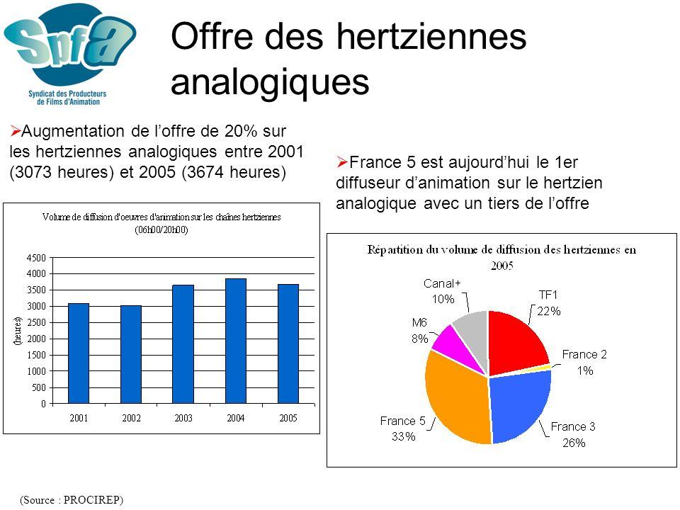 Marché du long métrage Un record historique en 2004 avec près de 25 millions dentrées Plus de 20 millions dentrées en 2006 Entre 10 et 13% des entrées salles France (Source : SPFA daprès données CNC)