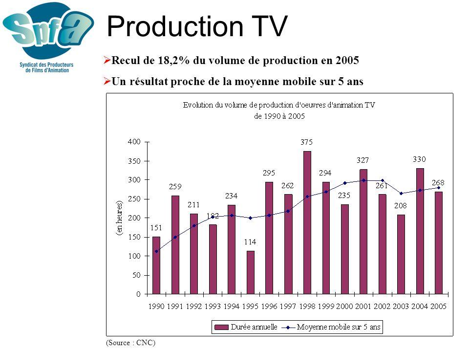 Quelques données essentielles Une production dinitiative française : 546 heures sur un total de 598 h aidées en 2004 et 2005 (Source : CNC) Une baisse de 20% du coût horaire des œuvres entre 2000 et 2005 (Source : SPFA)