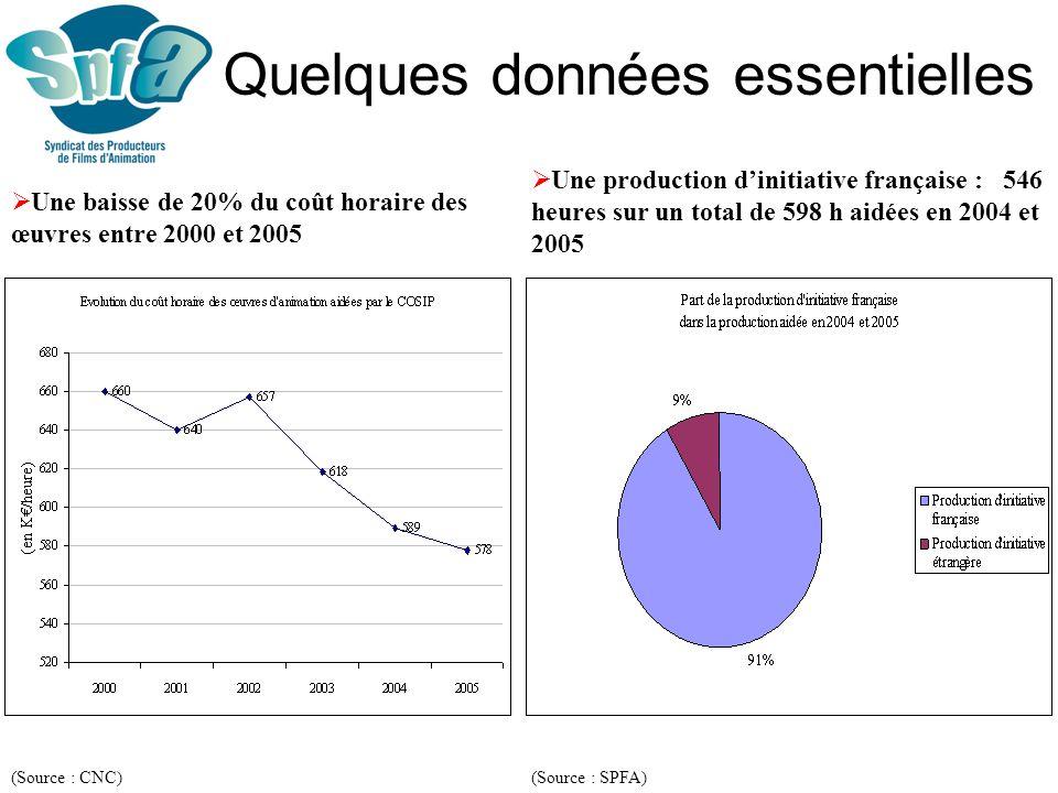 Un marché dominé par les américains (Source : SPFA daprès données CNC) 75% des entrées vs 8% pour les longs métrages français 77% de la recette vs 6% pour les longs métrages français