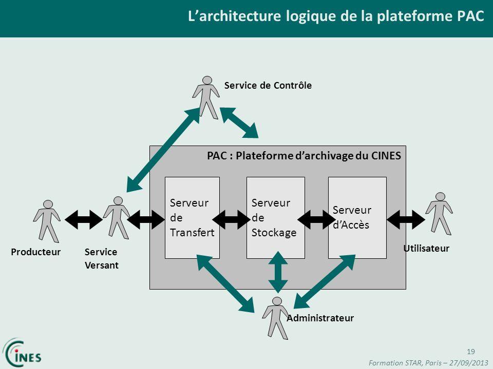 Larchitecture logique de la plateforme PAC PAC : Plateforme darchivage du CINES Serveur de Transfert Serveur de Stockage Serveur dAccès ProducteurServ