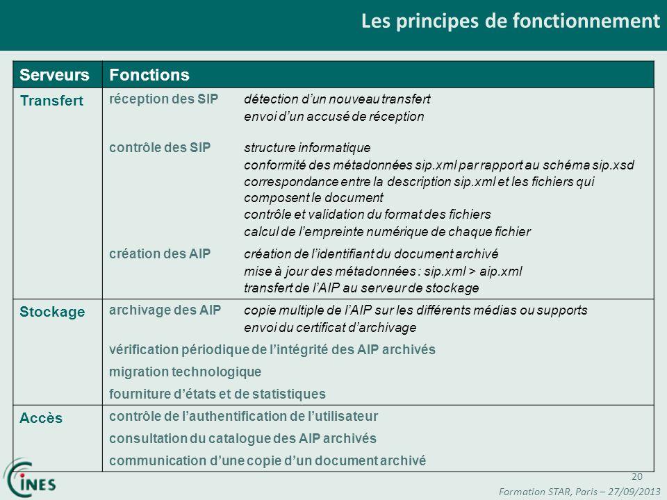 Les principes de fonctionnement ServeursFonctions Transfert réception des SIPdétection dun nouveau transfert envoi dun accusé de réception contrôle de