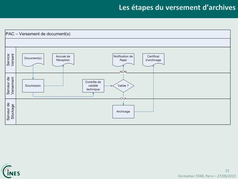 Les étapes du versement darchives 21 Formation STAR, Paris – 27/09/2013