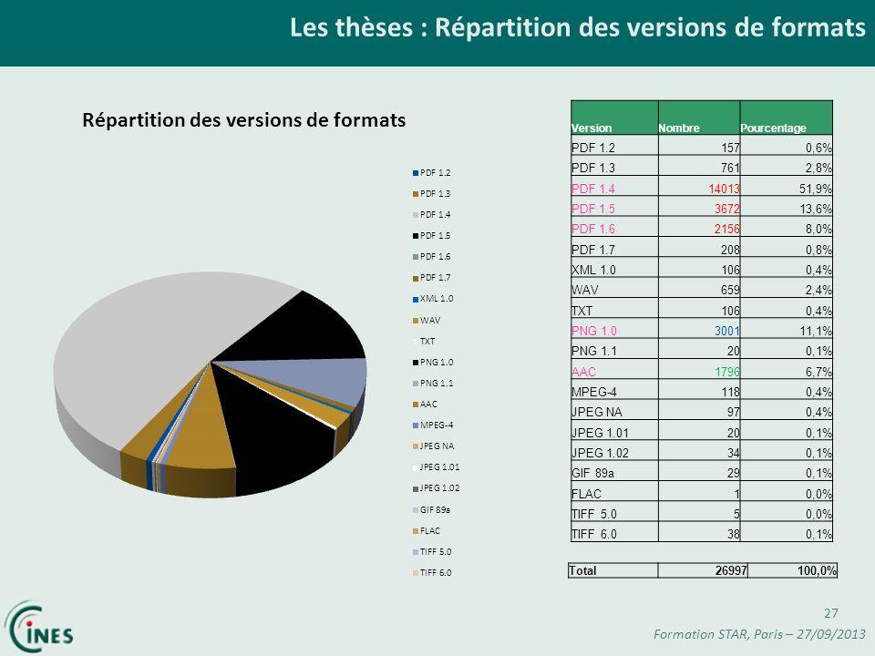 Les thèses : Répartition des versions de formats Formation STAR, Paris – 27/09/2013 27 VersionNombrePourcentage PDF 1.21570,6% PDF 1.37612,8% PDF 1.41