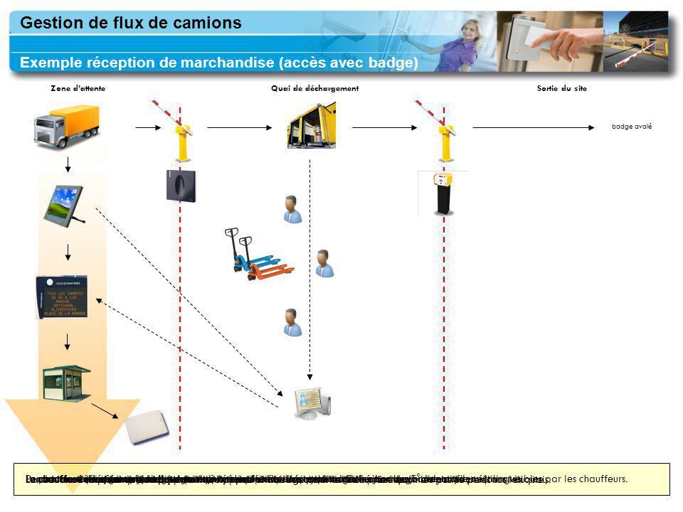 TIL TECHNOLOGIES Zone dattenteQuai de déchargementSortie du site badge avalé Le camion stationne en zone dattente.Le chauffeur saisit ses informations