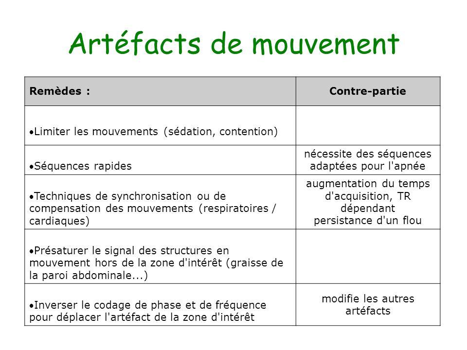 Artéfacts de mouvement Remèdes :Contre-partie Limiter les mouvements (sédation, contention) Séquences rapides nécessite des séquences adaptées pour l'