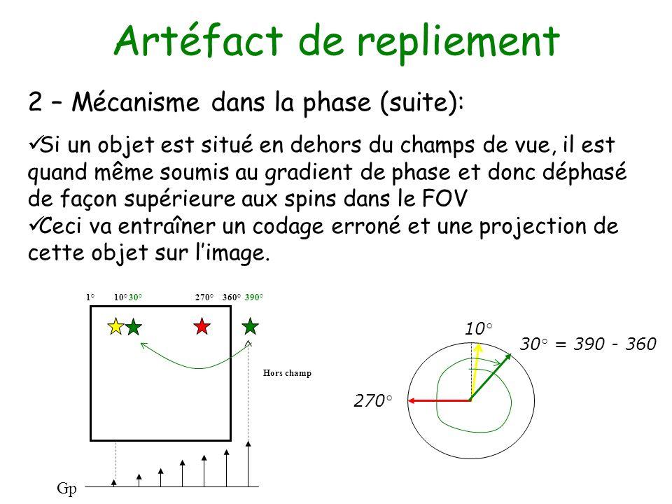 Artéfact de repliement 2 – Mécanisme dans la phase (suite): Si un objet est situé en dehors du champs de vue, il est quand même soumis au gradient de