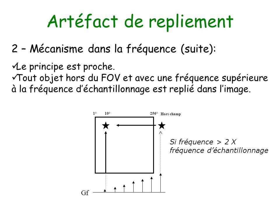 Artéfact de repliement 2 – Mécanisme dans la fréquence (suite): Le principe est proche. Tout objet hors du FOV et avec une fréquence supérieure à la f