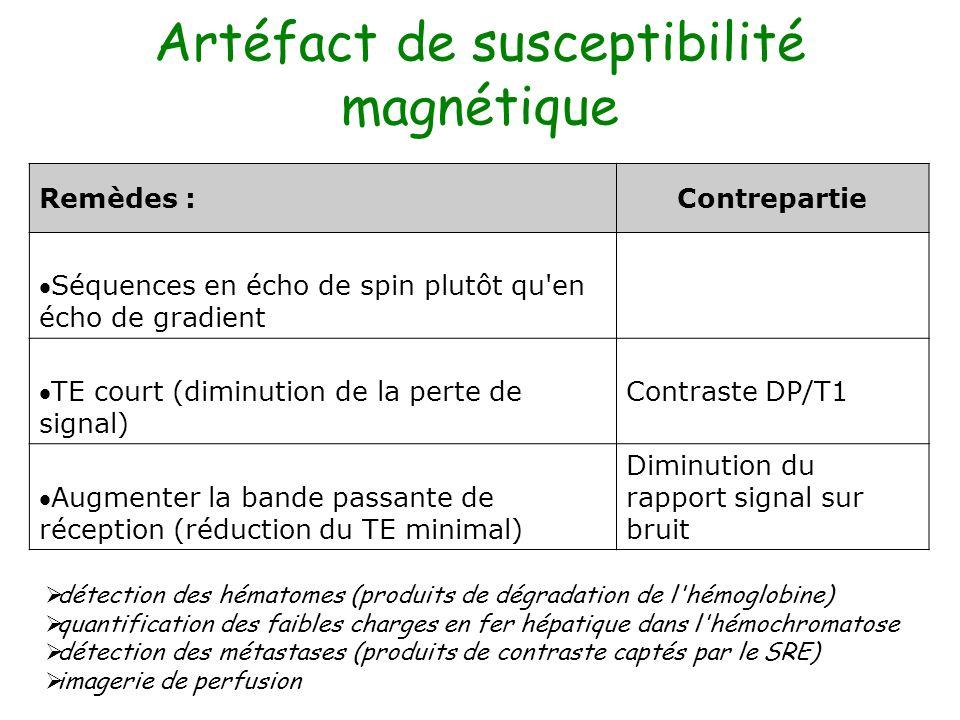 Artéfact de susceptibilité magnétique Remèdes :Contrepartie Séquences en écho de spin plutôt qu'en écho de gradient TE court (diminution de la perte d