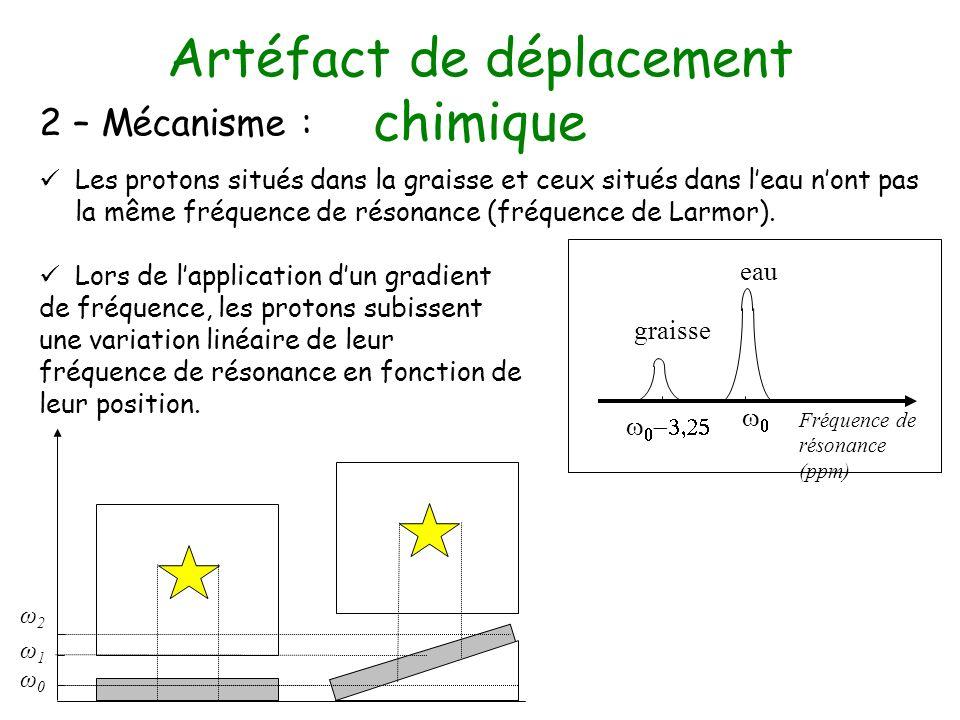 Artéfact de déplacement chimique 2 – Mécanisme : Les protons situés dans la graisse et ceux situés dans leau nont pas la même fréquence de résonance (