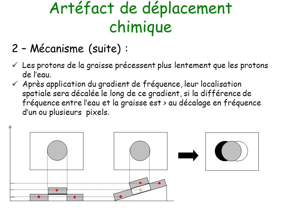 Artéfact de déplacement chimique 2 – Mécanisme (suite) : Les protons de la graisse précessent plus lentement que les protons de leau. Après applicatio