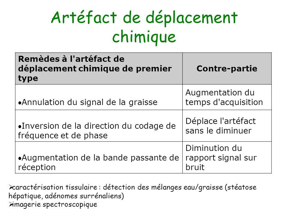 Artéfact de déplacement chimique Remèdes à l'artéfact de déplacement chimique de premier type Contre-partie Annulation du signal de la graisse Augment