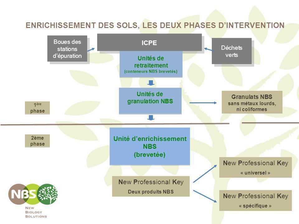 Boues des stations dépuration ICPE Unités de retraitement (conteneurs NBS brevetés) Unités de retraitement (conteneurs NBS brevetés) Unité denrichisse