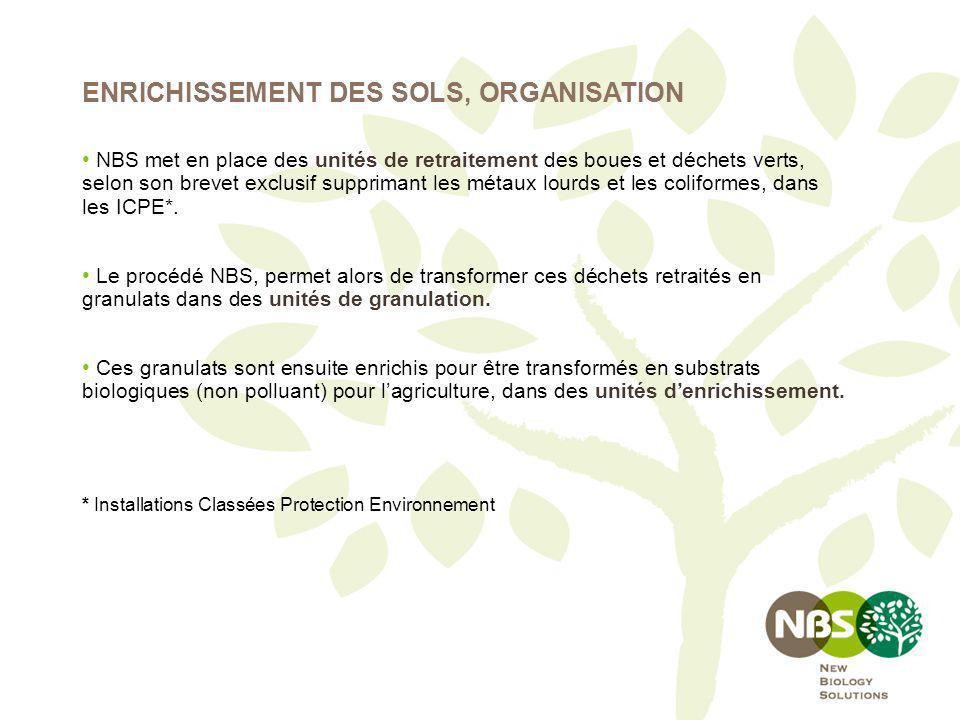 ENRICHISSEMENT DES SOLS, ORGANISATION NBS met en place des unités de retraitement des boues et déchets verts, selon son brevet exclusif supprimant les