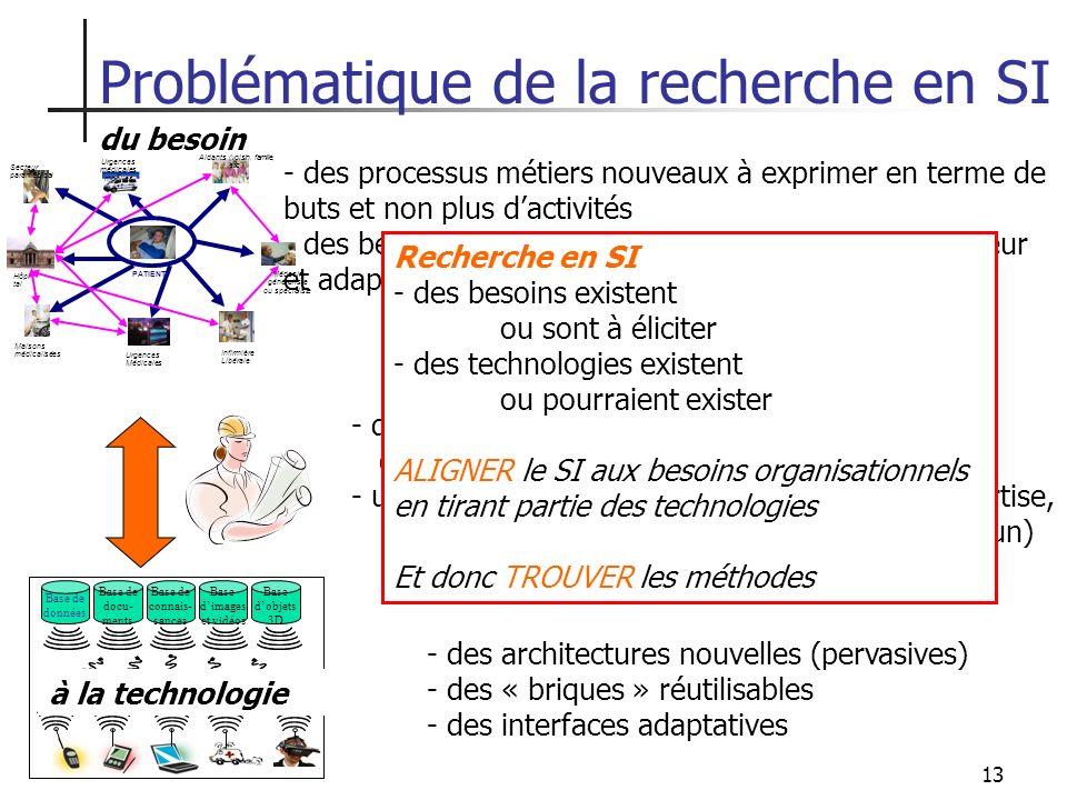 13 du besoin Base de données Base de docu- ments Base de connais- sances Base dimages et vidéos Base dobjets 3D - des architectures nouvelles (pervasi