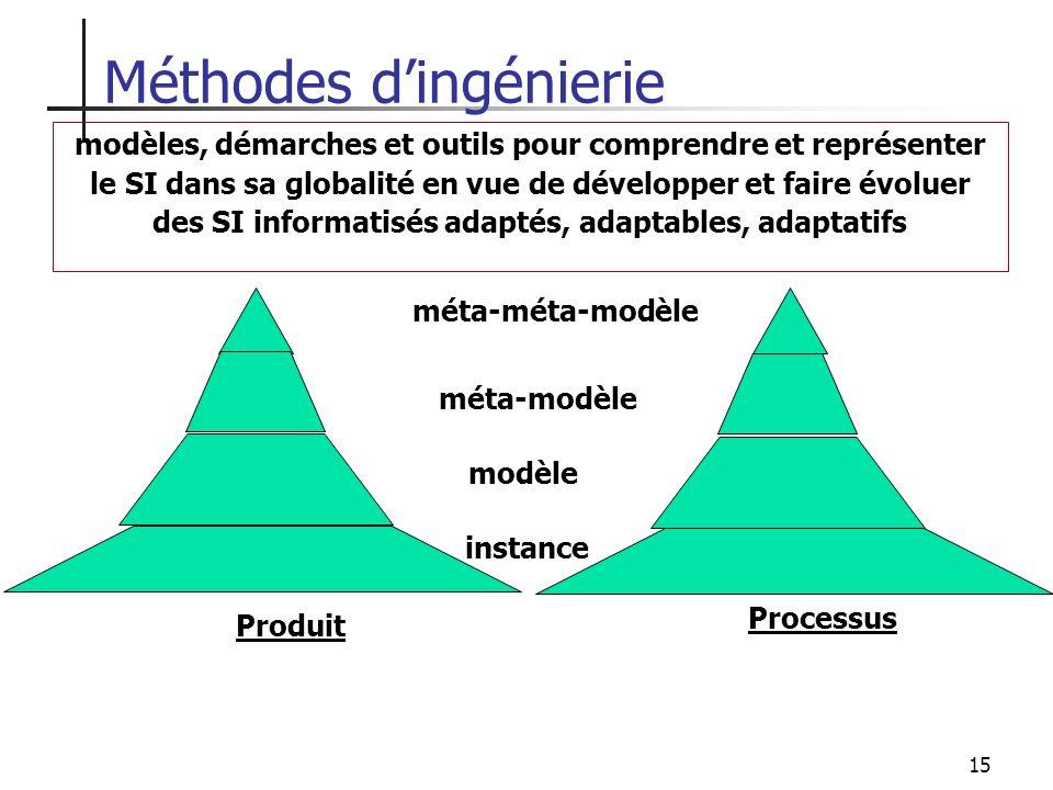 15 Méthodes dingénierie modèles, démarches et outils pour comprendre et représenter le SI dans sa globalité en vue de développer et faire évoluer des