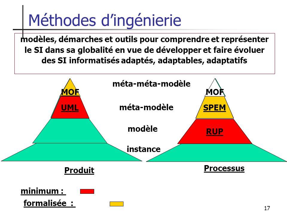 17 MOF Méthodes dingénierie modèles, démarches et outils pour comprendre et représenter le SI dans sa globalité en vue de développer et faire évoluer