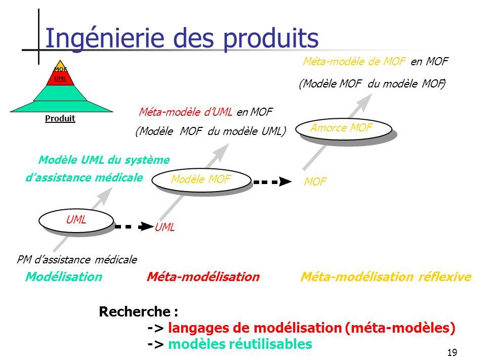 19 Ingénierie des produits MOF UML Produit UML (Modèle MOFdu modèle UML) Méta-modèle dUML en MOF Modèle MOF MOF (Modèle MOF du modèle MOF ) Méta-modèl