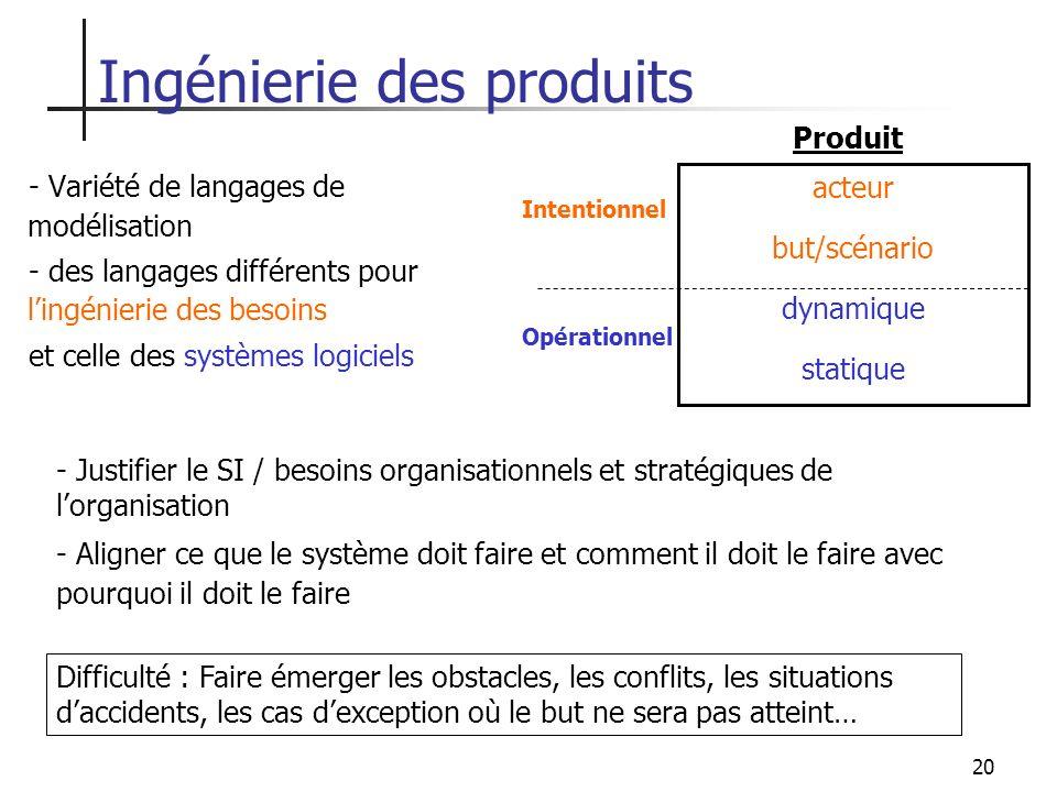 20 Ingénierie des produits - Variété de langages de modélisation - des langages différents pour lingénierie des besoins et celle des systèmes logiciel