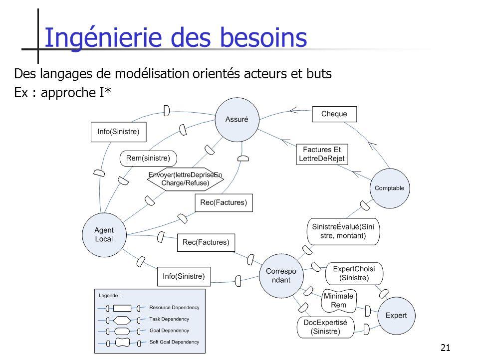 21 Ingénierie des besoins Des langages de modélisation orientés acteurs et buts Ex : approche I*