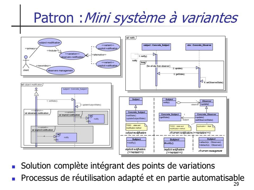 29 Patron :Mini système à variantes Solution complète intégrant des points de variations Processus de réutilisation adapté et en partie automatisable