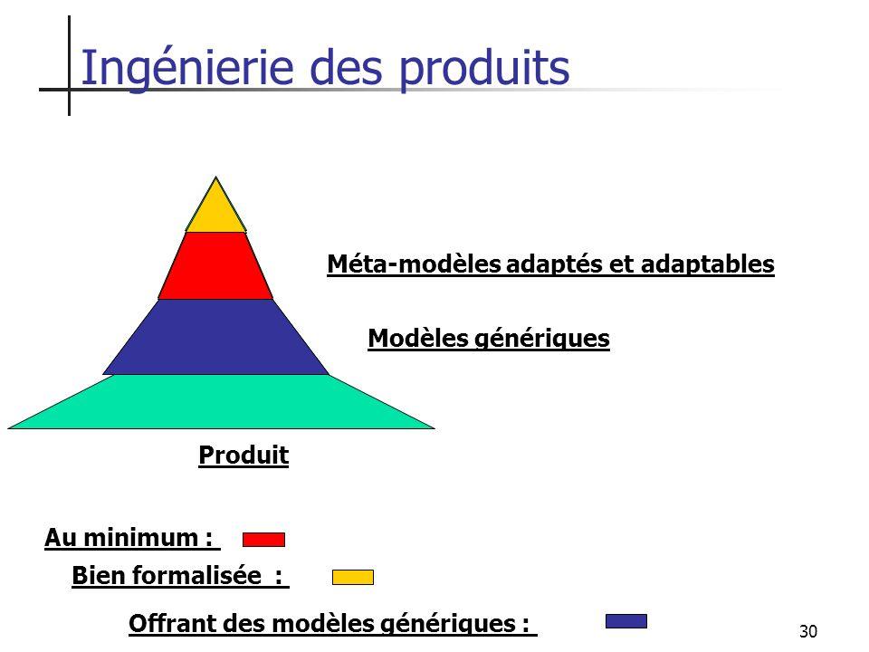 30 Au minimum : Bien formalisée : Offrant des modèles génériques : Produit Ingénierie des produits Méta-modèles adaptés et adaptables Modèles génériqu