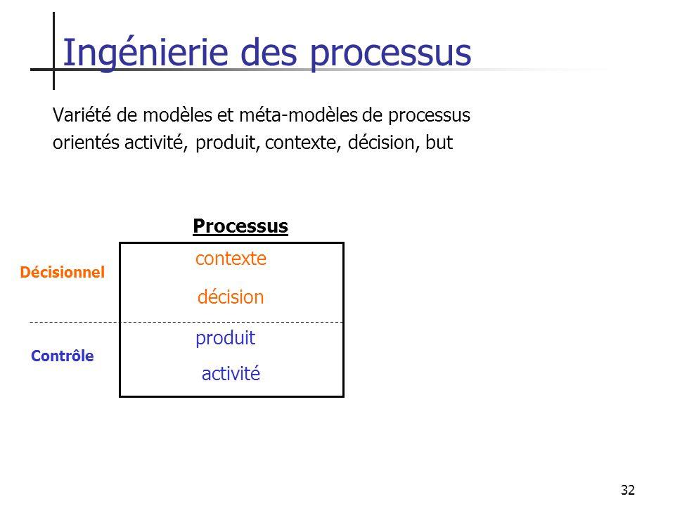32 Ingénierie des processus Variété de modèles et méta-modèles de processus orientés activité, produit, contexte, décision, but activité produit décis