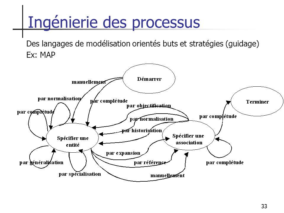 33 Des langages de modélisation orientés buts et stratégies (guidage) Ex: MAP Ingénierie des processus