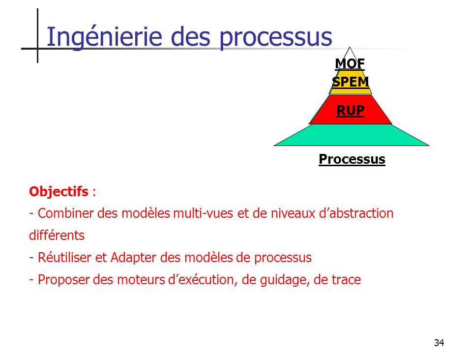 34 SPEM RUP Processus MOF Ingénierie des processus Objectifs : - Combiner des modèles multi-vues et de niveaux dabstraction différents - Réutiliser et
