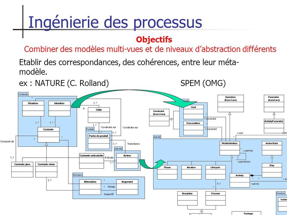 35 Ingénierie des processus Etablir des correspondances, des cohérences, entre leur méta- modèle. ex : NATURE (C. Rolland)SPEM (OMG) INCREMENT Objecti