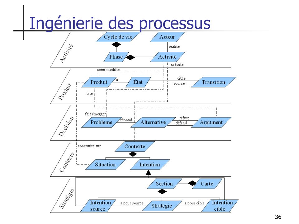 36 Ingénierie des processus