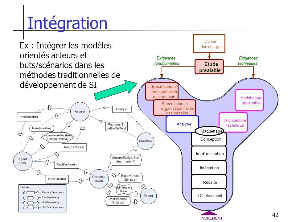 42 Intégration Ex : Intégrer les modèles orientés acteurs et buts/scénarios dans les méthodes traditionnelles de développement de SI INCREMENT Archite