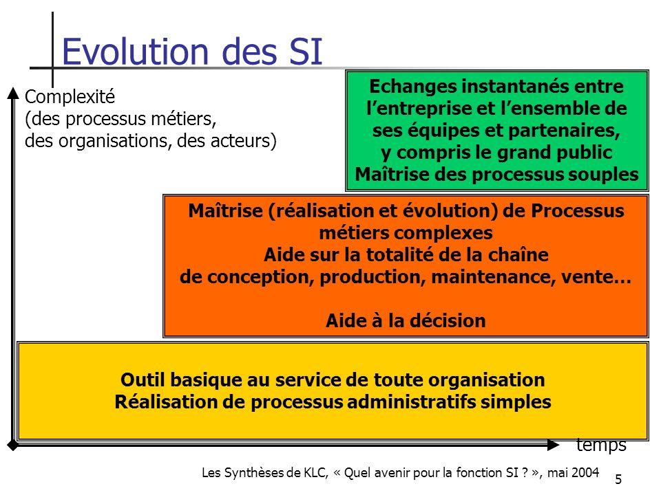 5 Evolution des SI Outil basique au service de toute organisation Réalisation de processus administratifs simples Maîtrise (réalisation et évolution)