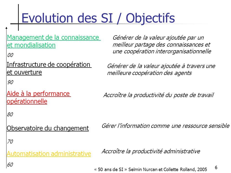 6 Automatisation administrative Observatoire du changement Aide à la performance opérationnelle 60 70 80 90 00 Infrastructure de coopération et ouvert