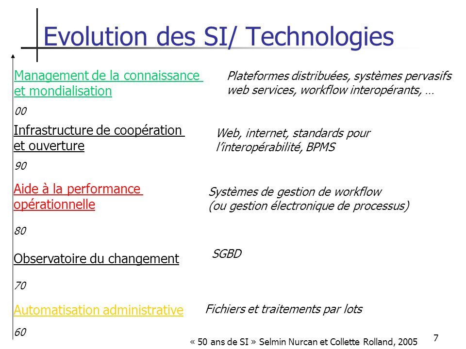 7 Automatisation administrative Observatoire du changement Aide à la performance opérationnelle 60 70 80 90 00 Infrastructure de coopération et ouvert