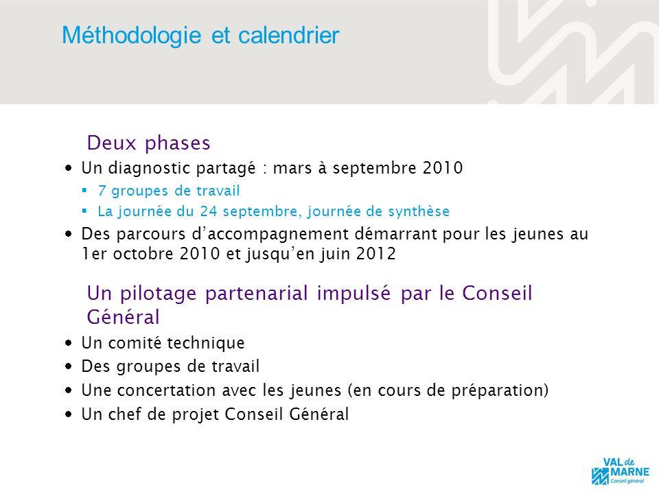 Méthodologie et calendrier Deux phases Un diagnostic partagé : mars à septembre 2010 7 groupes de travail La journée du 24 septembre, journée de synth