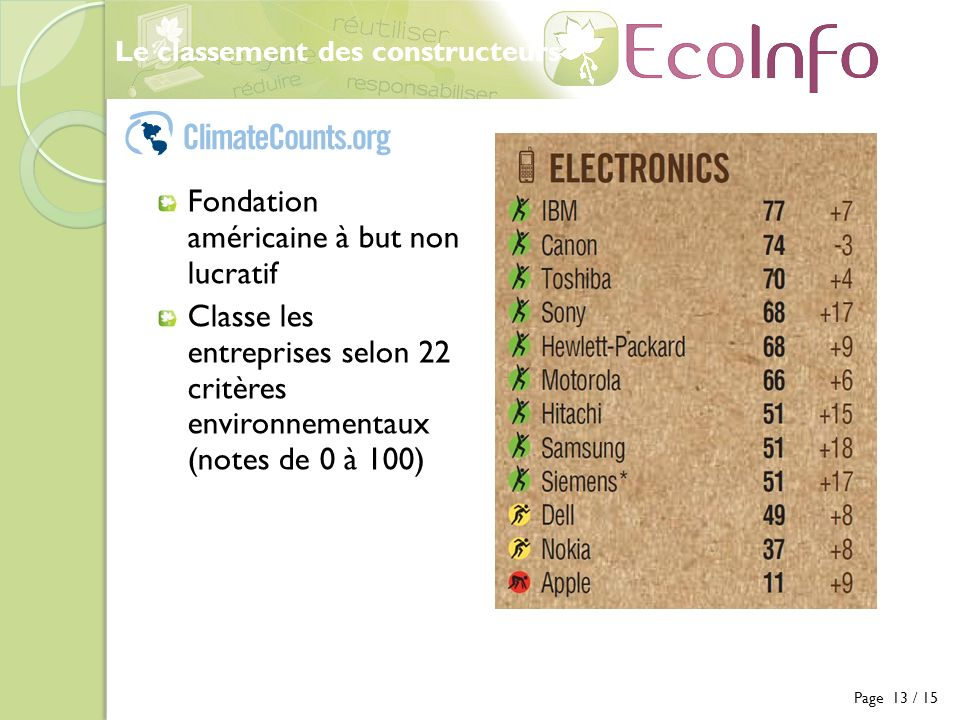 Fondation américaine à but non lucratif Classe les entreprises selon 22 critères environnementaux (notes de 0 à 100) Le classement des constructeurs P