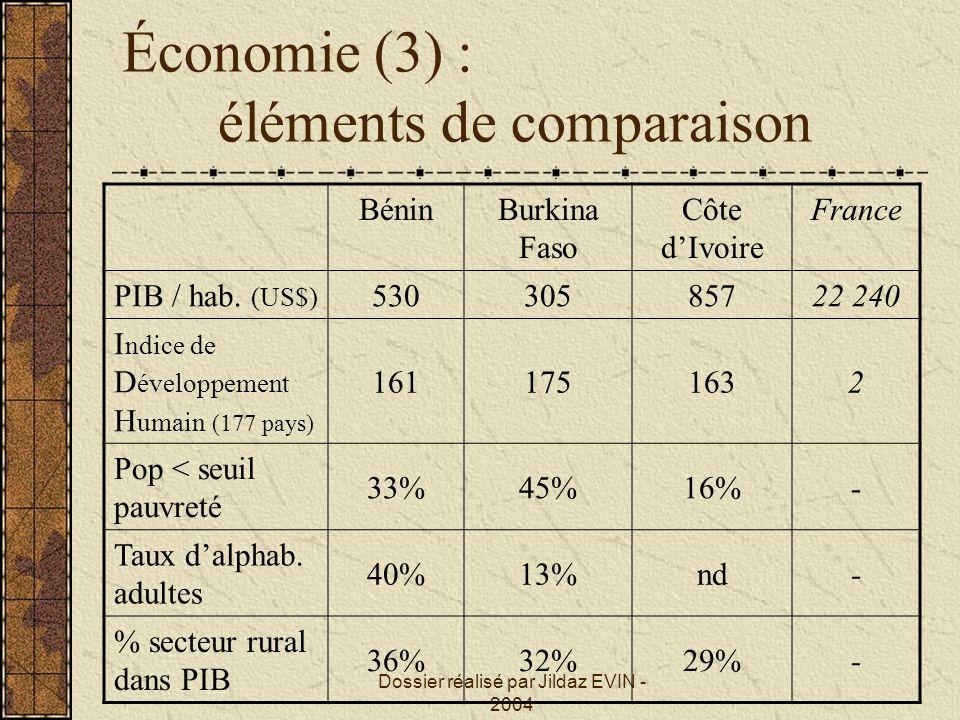 Dossier réalisé par Jildaz EVIN - 2004 Économie (4) : éléments de comparaison (démographiques) BéninBurkinaCôte dIvoire France Population (millions hab.) 6,7361316,63160 Croissance démographique 2.7%3%Nd- % pop.